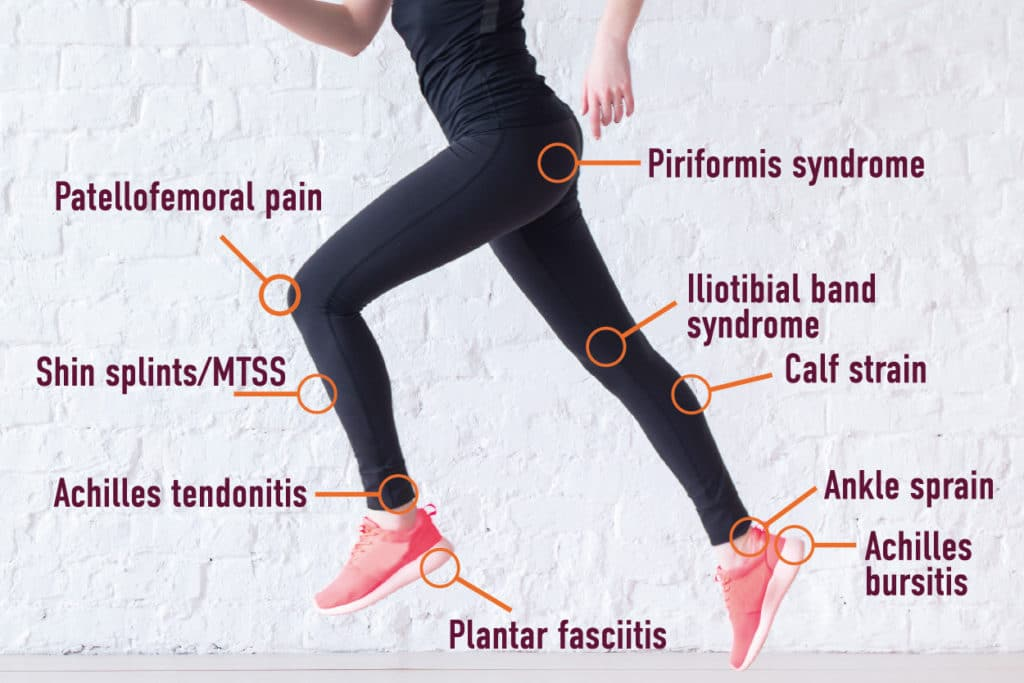 Fit to run programme the Holistic Core Restore® Fit to Run / Walk